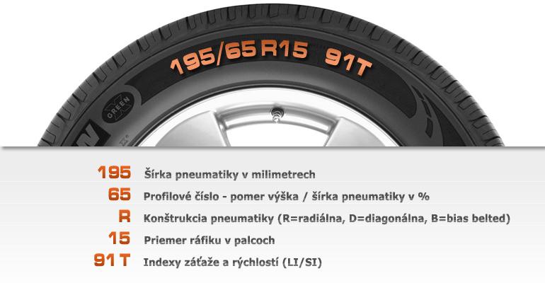 Viete, čo znamenajú čísla na pneumatike ?